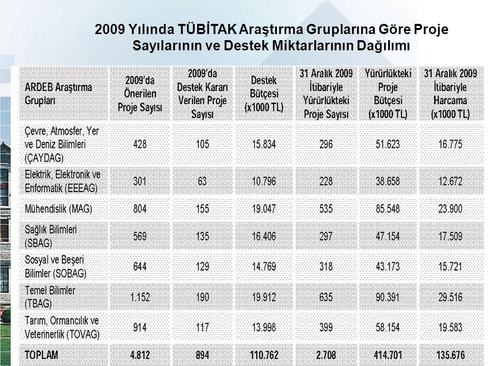 2009 Yılında TÜBİTAK Araştırma Gruplarına Göre Proje Sayılarının ve Destek Miktarlarının Dağılımı