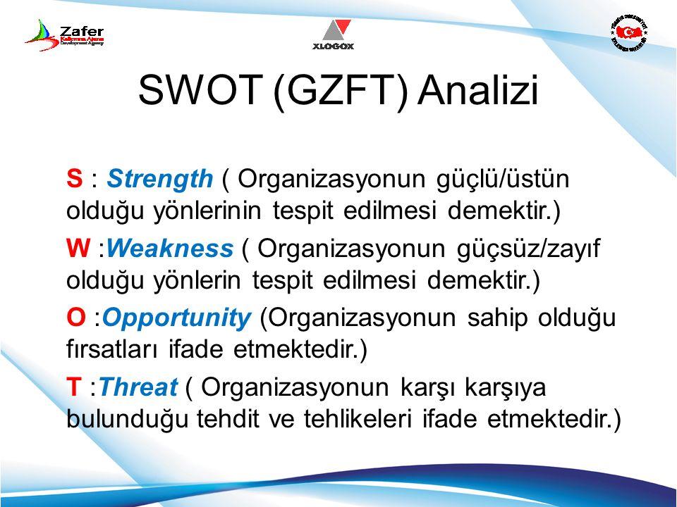 SWOT (GZFT) Analizi