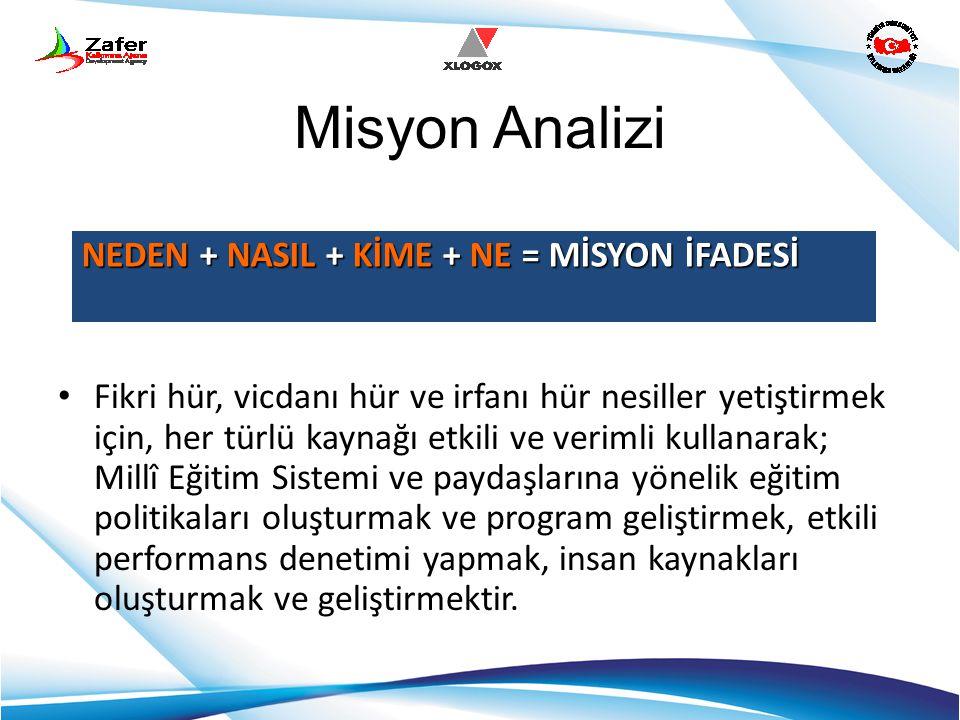 Misyon Analizi NEDEN + NASIL + KİME + NE = MİSYON İFADESİ