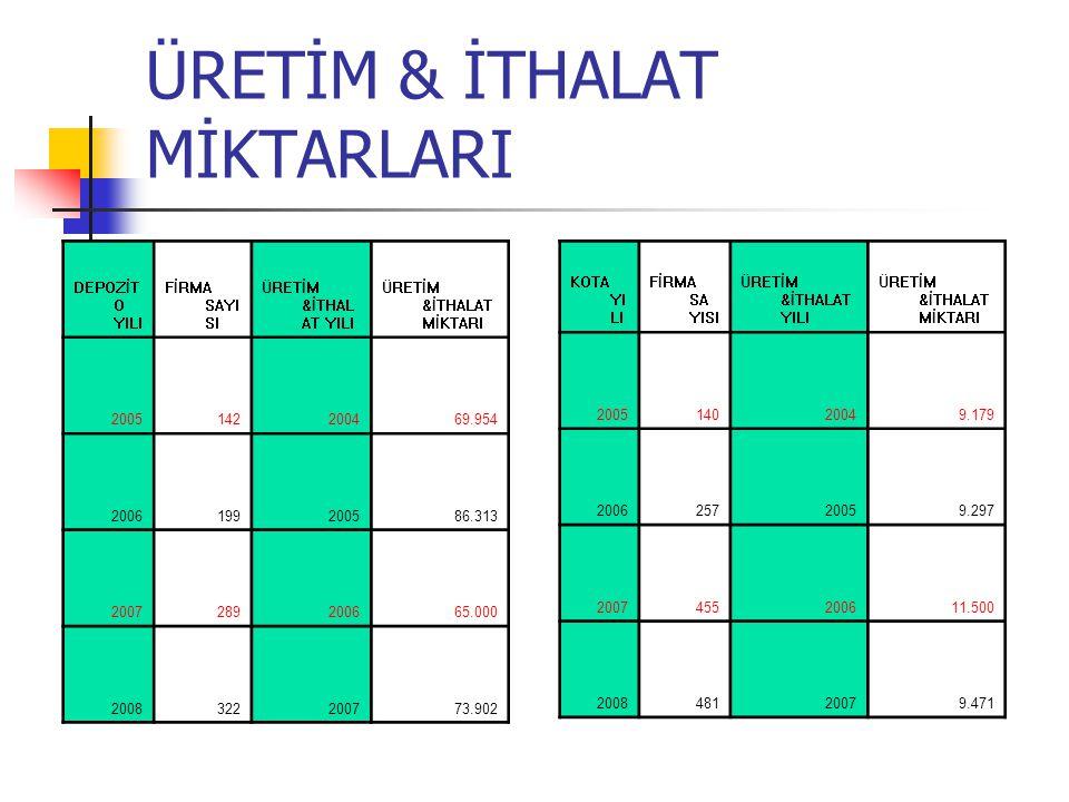 ÜRETİM & İTHALAT MİKTARLARI
