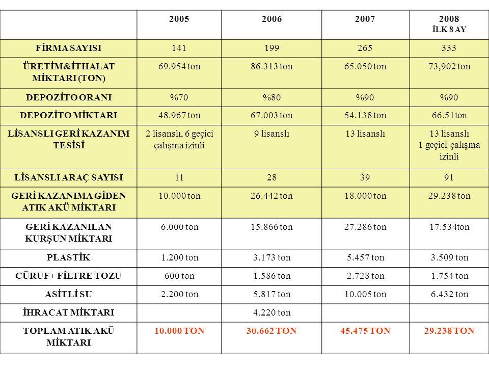 ÜRETİM&İTHALAT MİKTARI (TON) 69.954 ton 86.313 ton 65.050 ton