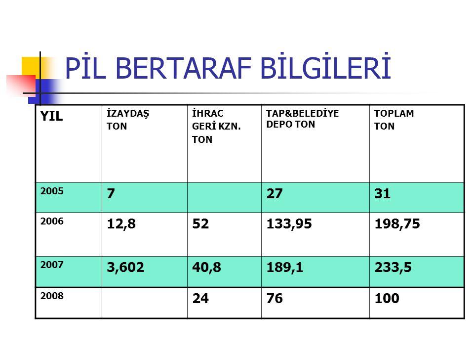 PİL BERTARAF BİLGİLERİ