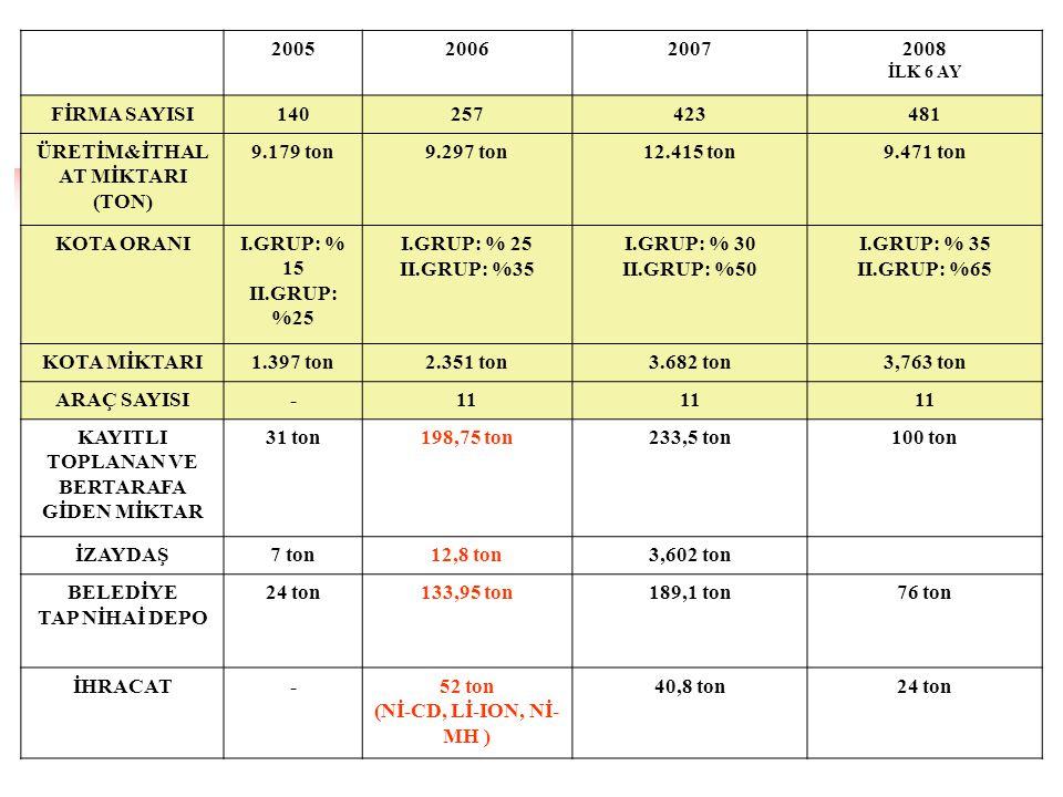 ÜRETİM&İTHALAT MİKTARI (TON) 9.179 ton 9.297 ton 12.415 ton 9.471 ton