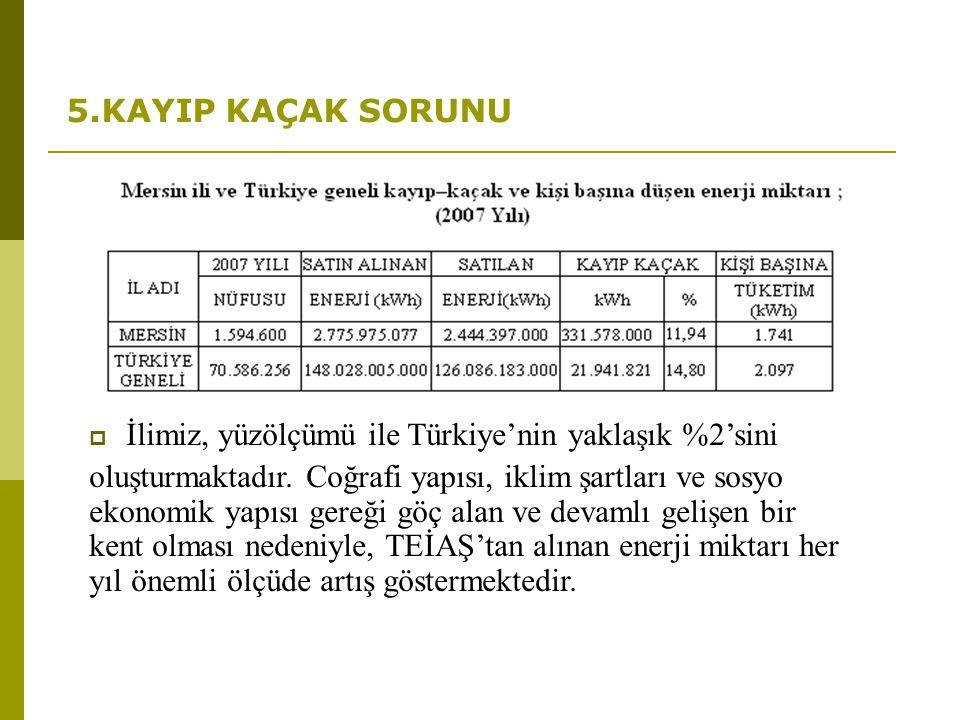 5.KAYIP KAÇAK SORUNU İlimiz, yüzölçümü ile Türkiye'nin yaklaşık %2'sini.