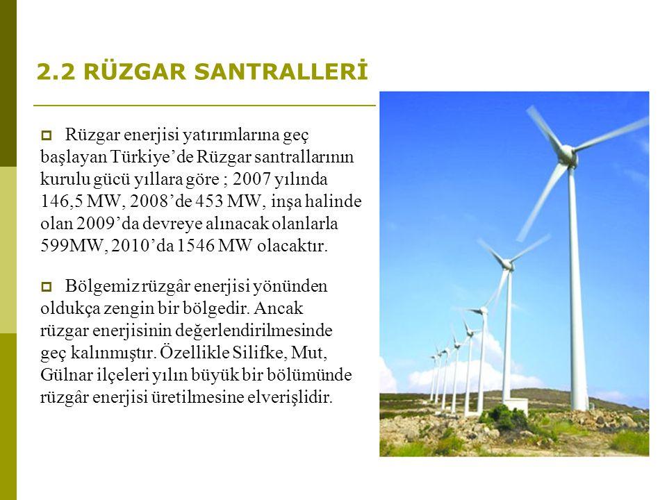 2.2 RÜZGAR SANTRALLERİ Rüzgar enerjisi yatırımlarına geç