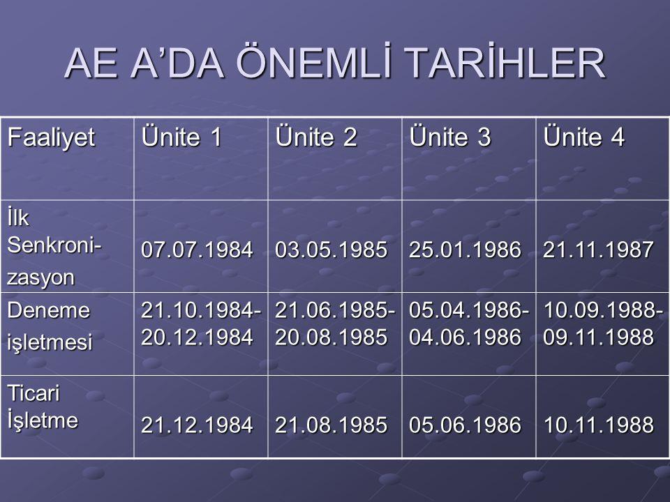 AE A'DA ÖNEMLİ TARİHLER