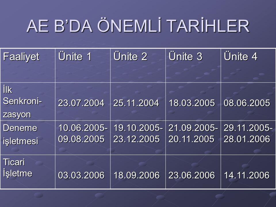 AE B'DA ÖNEMLİ TARİHLER