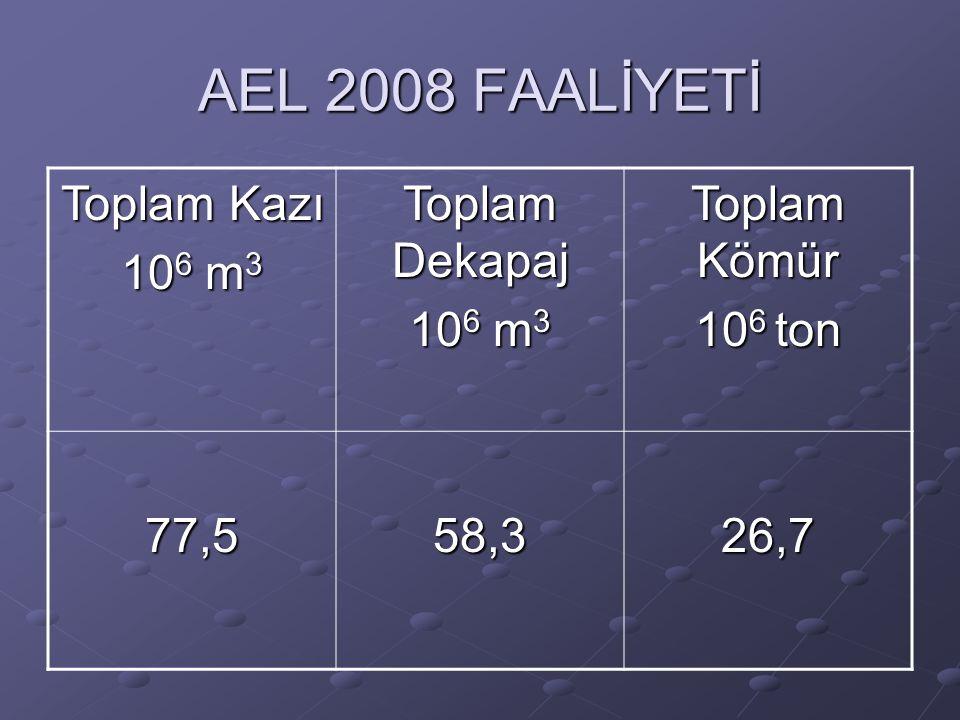 AEL 2008 FAALİYETİ Toplam Kazı 106 m3 Toplam Dekapaj Toplam Kömür
