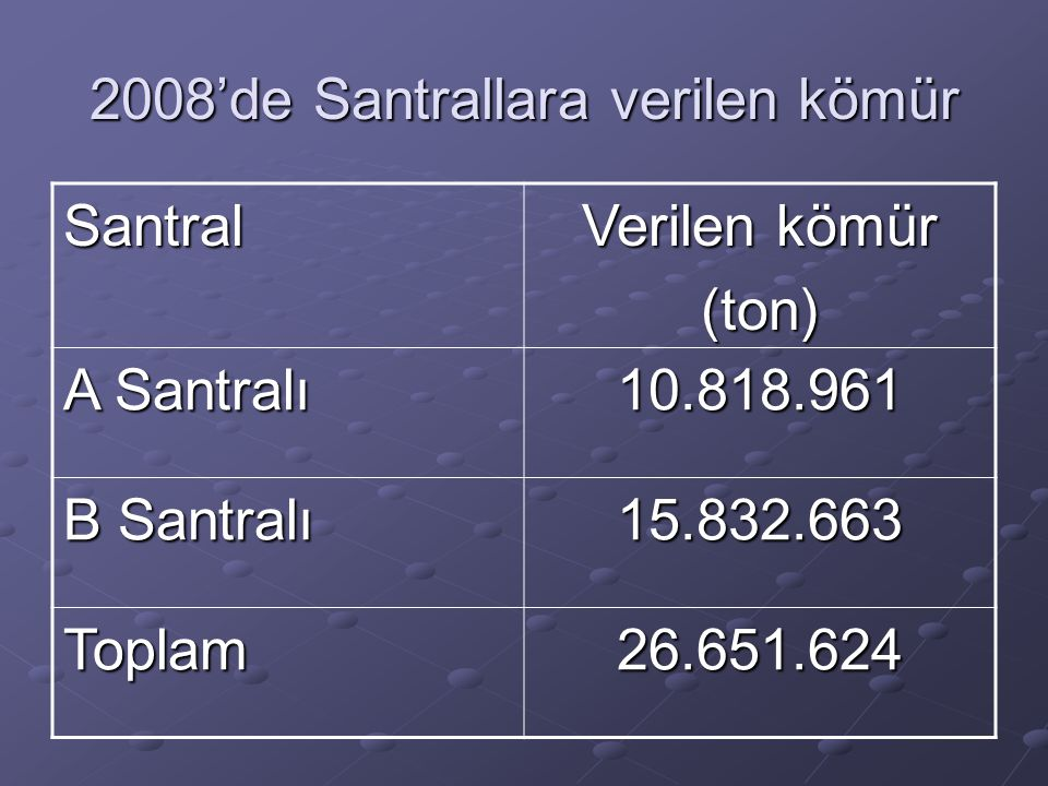 2008'de Santrallara verilen kömür