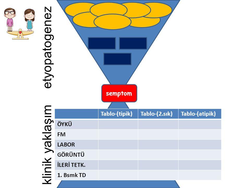 etyopatogenez klinik yaklaşım semptom Tablo-(tipik) Tablo-(2.sık)