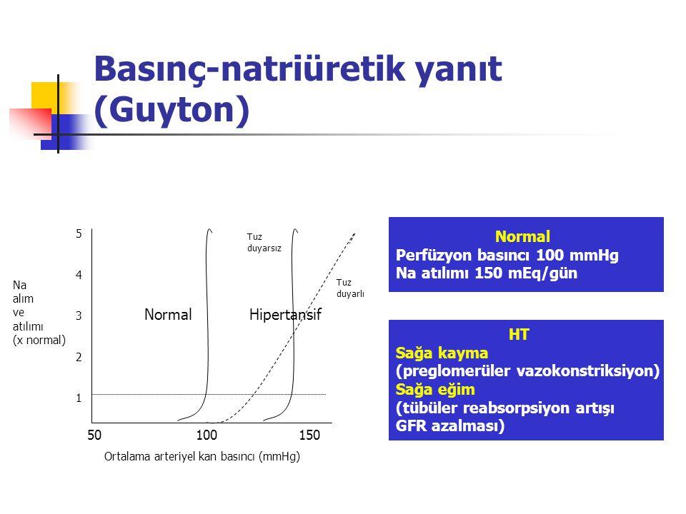 Basınç-natriüretik yanıt (Guyton)