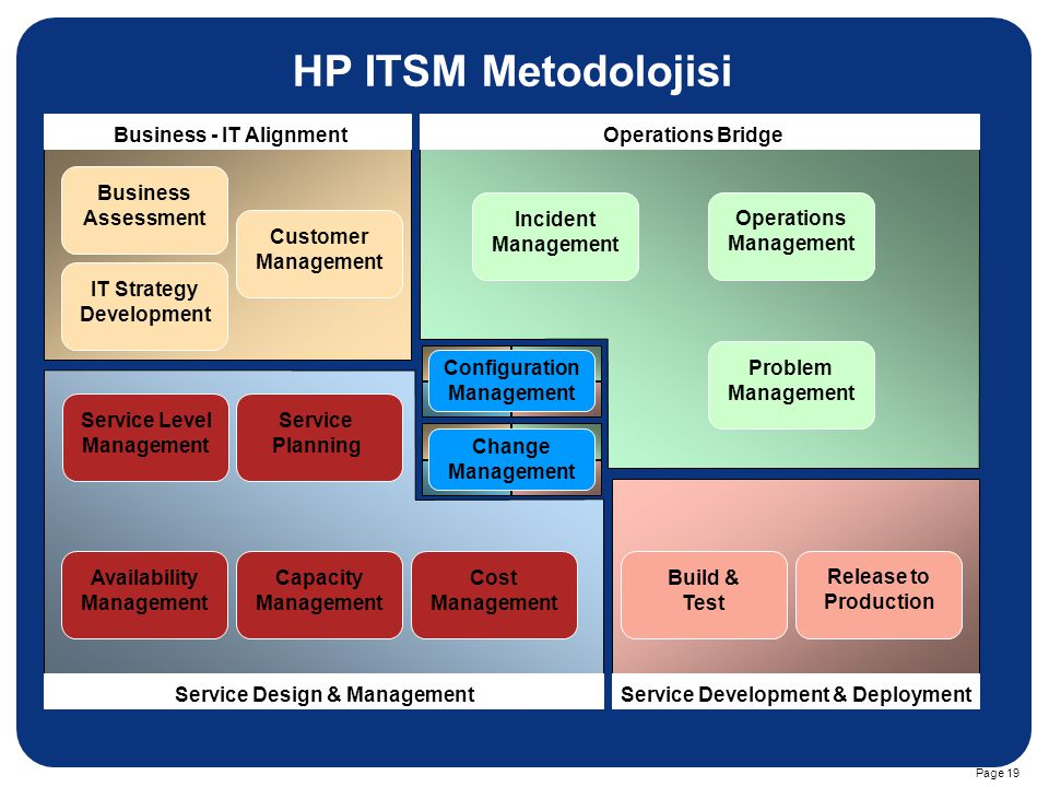 HP ITSM Metodolojisi Business - IT Alignment Operations Bridge