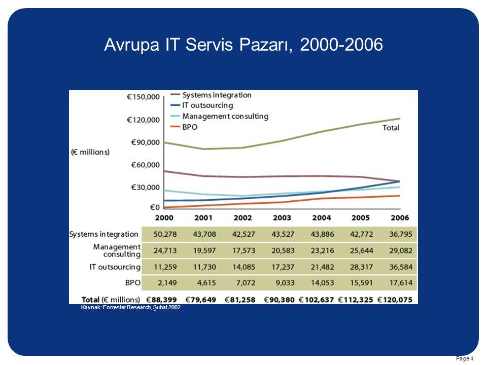 Avrupa IT Servis Pazarı, 2000-2006
