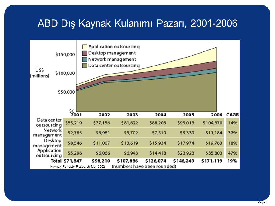 ABD Dış Kaynak Kulanımı Pazarı, 2001-2006