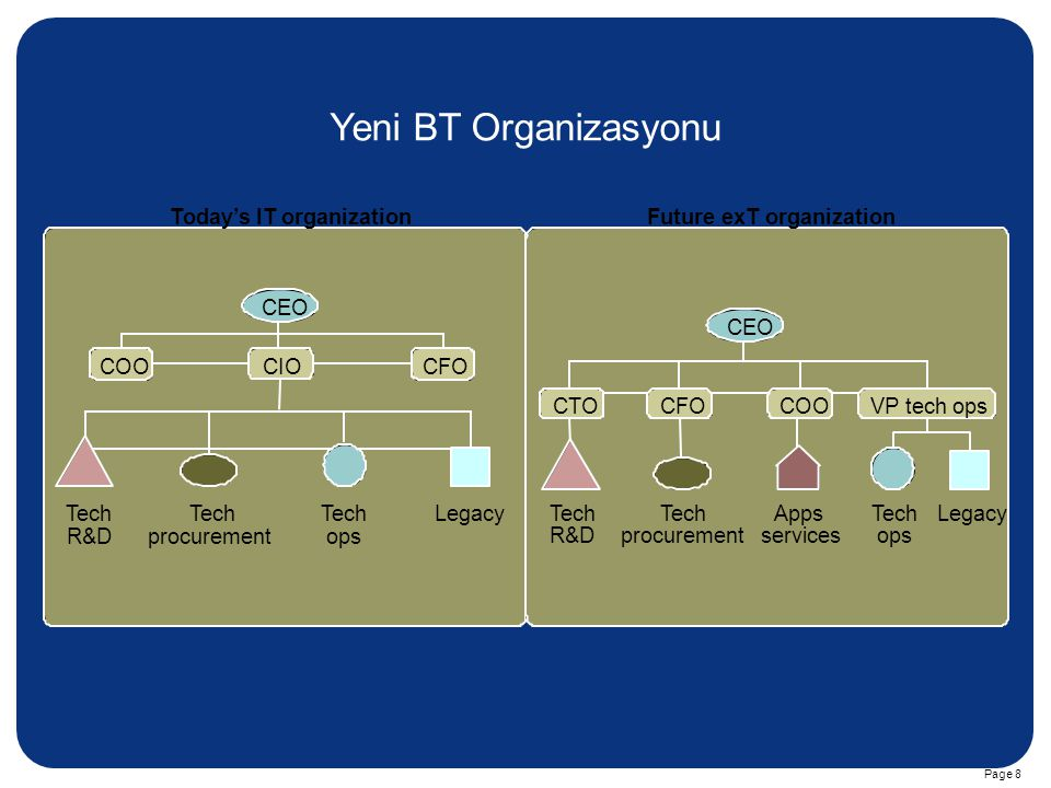 Yeni BT Organizasyonu Today's IT organization Future exT organization