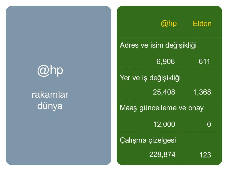 @hp rakamlar dünya @hp Elden Adres ve isim değişikliği 6,906 611