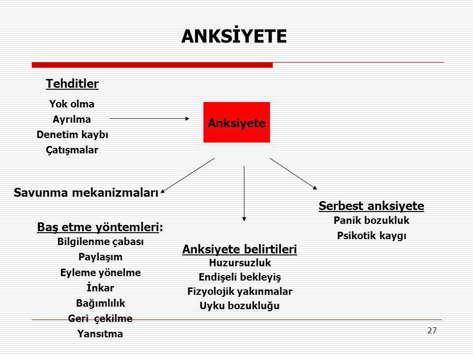 Savunma mekanizmaları Anksiyete belirtileri Fizyolojik yakınmalar