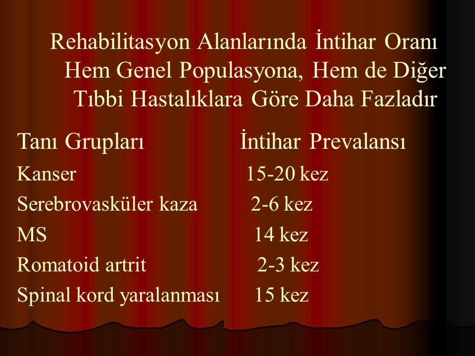 Tanı Grupları İntihar Prevalansı