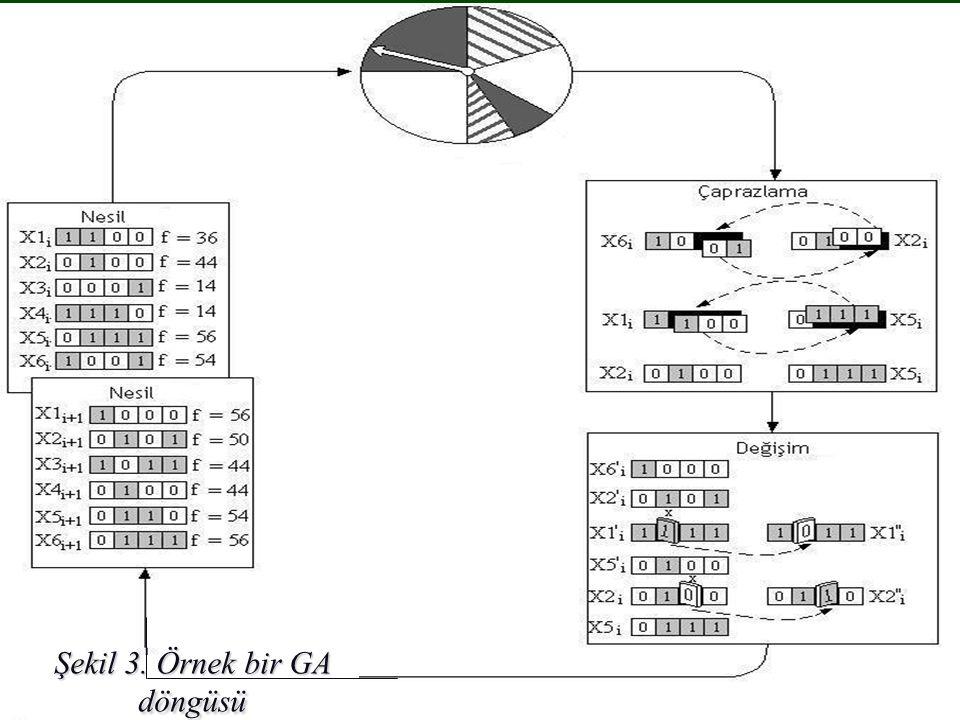 Şekil 3. Örnek bir GA döngüsü