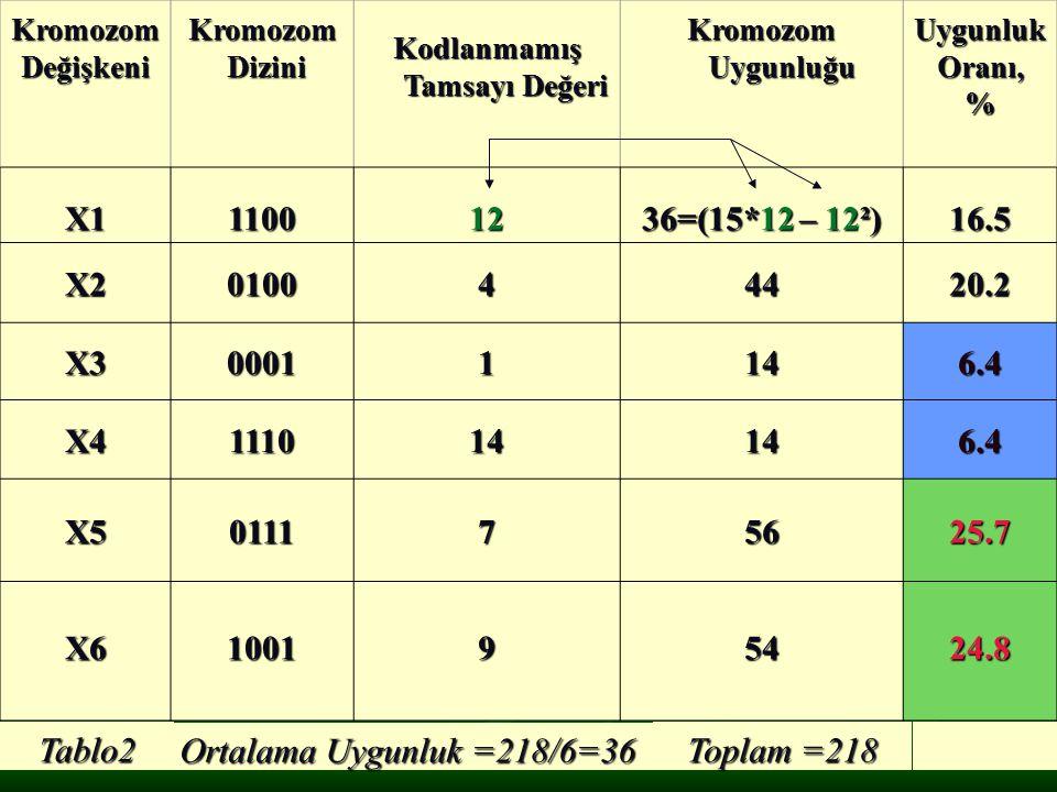 Tablo2 Ortalama Uygunluk =218/6=36 Toplam =218 X1 1100 12
