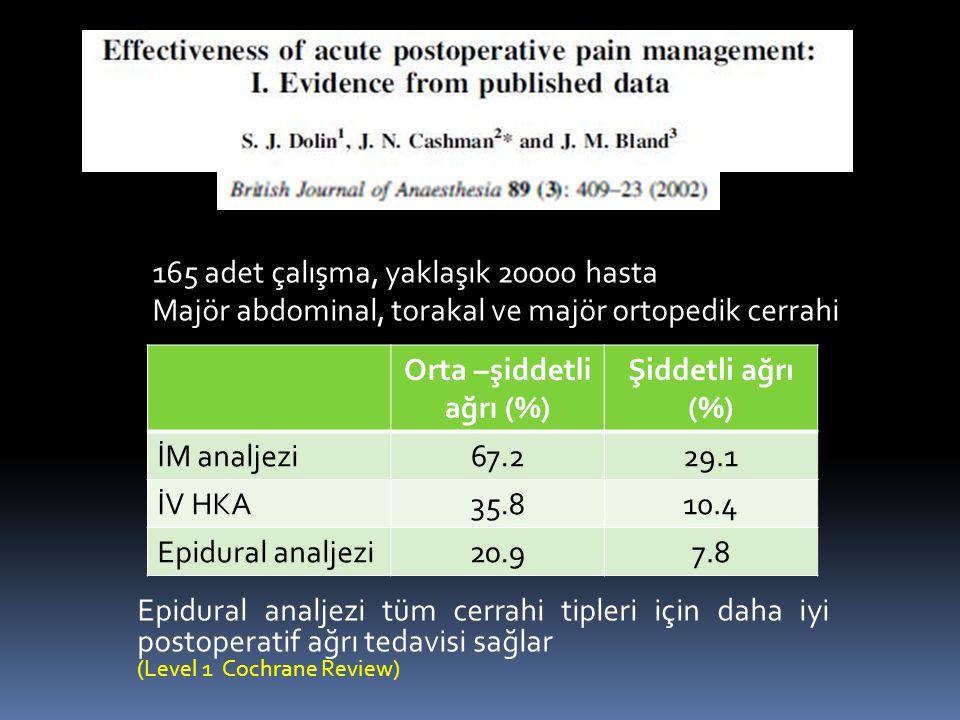 Orta –şiddetli ağrı (%)
