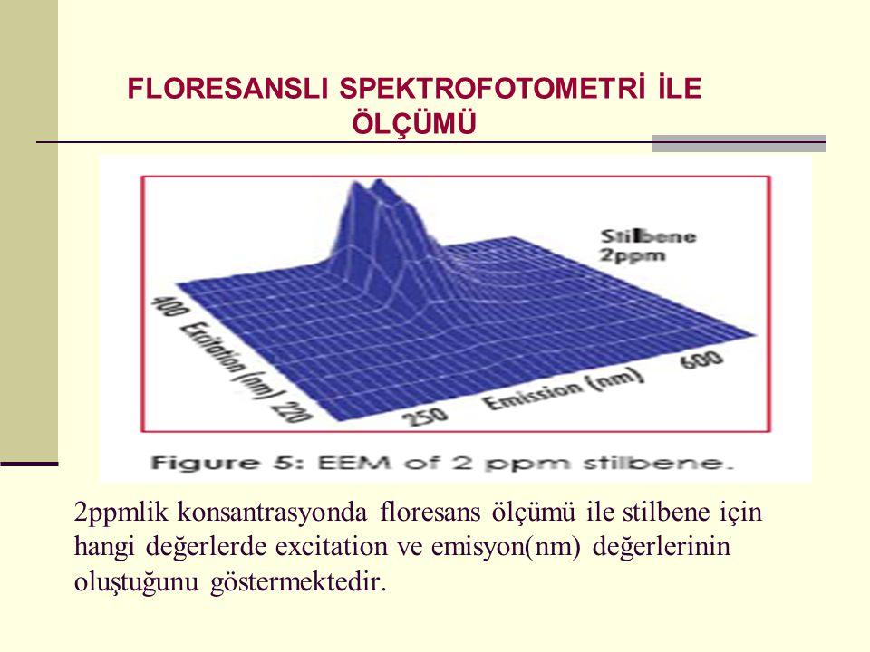 FLORESANSLI SPEKTROFOTOMETRİ İLE ÖLÇÜMÜ