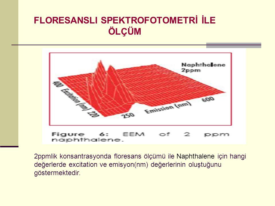 FLORESANSLI SPEKTROFOTOMETRİ İLE ÖLÇÜM