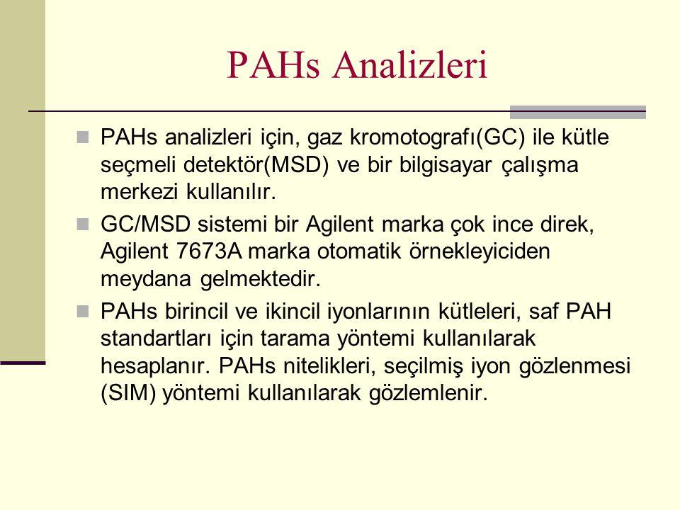 PAHs Analizleri PAHs analizleri için, gaz kromotografı(GC) ile kütle seçmeli detektör(MSD) ve bir bilgisayar çalışma merkezi kullanılır.