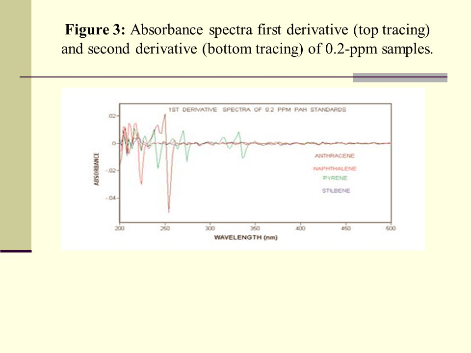 Figure 3: Absorbance spectra first derivative (top tracing) and second derivative (bottom tracing) of 0.2-ppm samples.