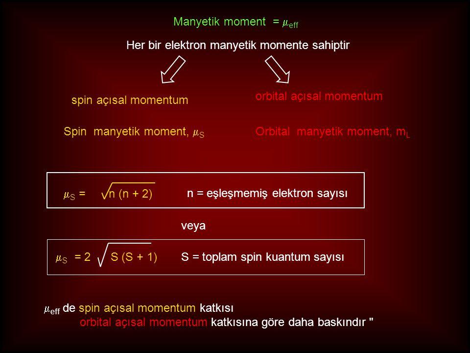Manyetik moment = eff Her bir elektron manyetik momente sahiptir. orbital açısal momentum. spin açısal momentum.