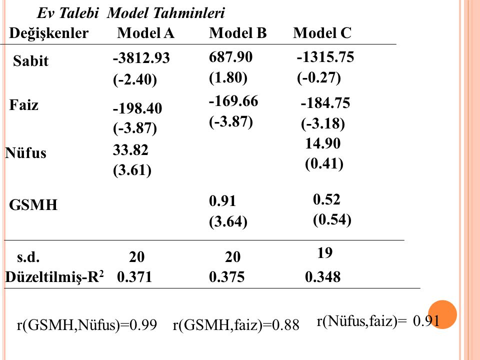 Ev Talebi Model Tahminleri