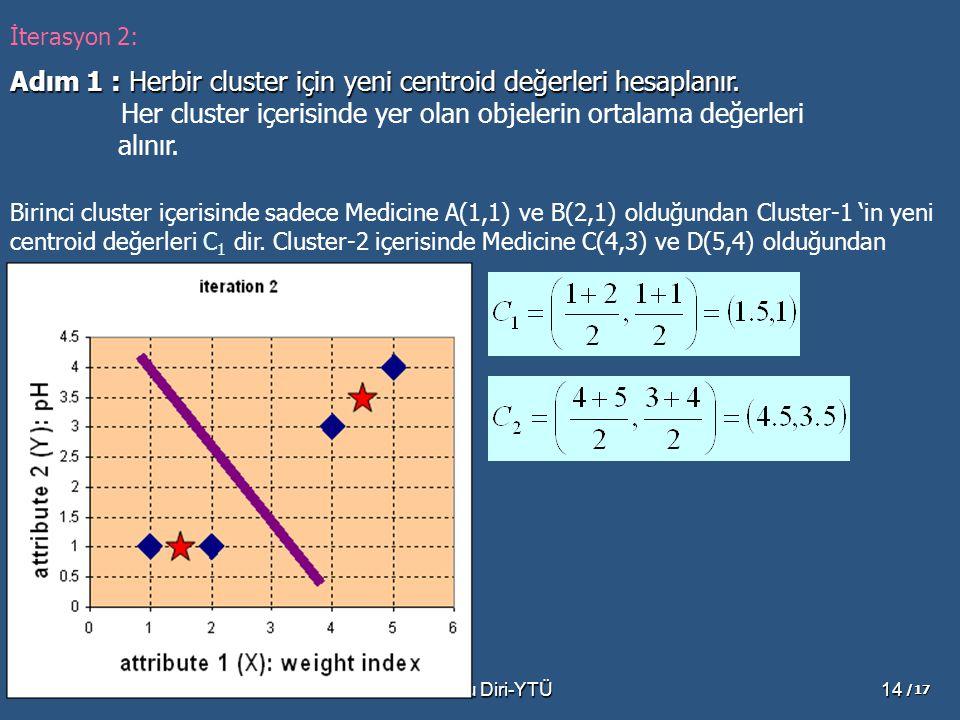 Adım 1 : Herbir cluster için yeni centroid değerleri hesaplanır.