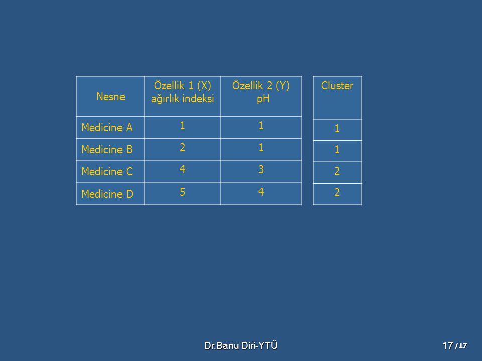 Nesne Özellik 1 (X) ağırlık indeksi Özellik 2 (Y) pH Medicine A 1