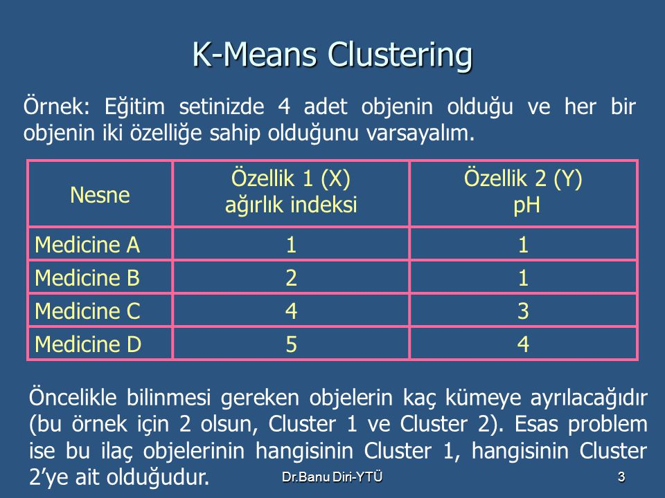 K-Means Clustering Örnek: Eğitim setinizde 4 adet objenin olduğu ve her bir objenin iki özelliğe sahip olduğunu varsayalım.