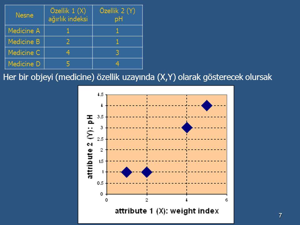 Nesne Özellik 1 (X) ağırlık indeksi. Özellik 2 (Y) pH. Medicine A. 1. Medicine B. 2. Medicine C.