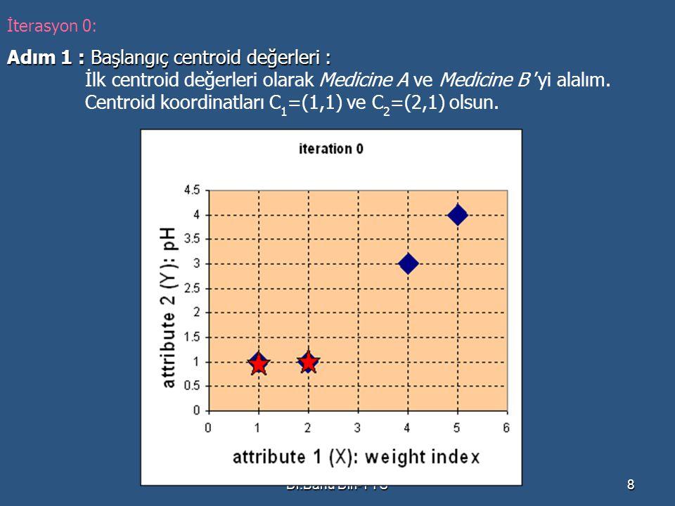 Adım 1 : Başlangıç centroid değerleri :