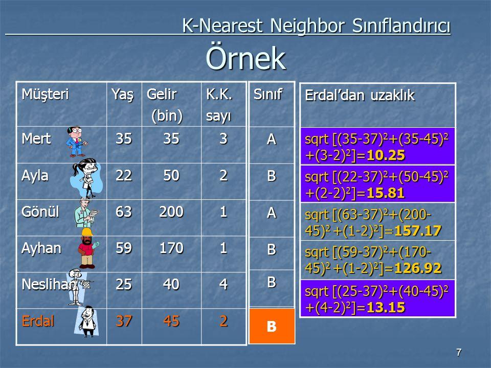 Örnek K-Nearest Neighbor Sınıflandırıcı Müşteri Yaş Gelir (bin) K.K.