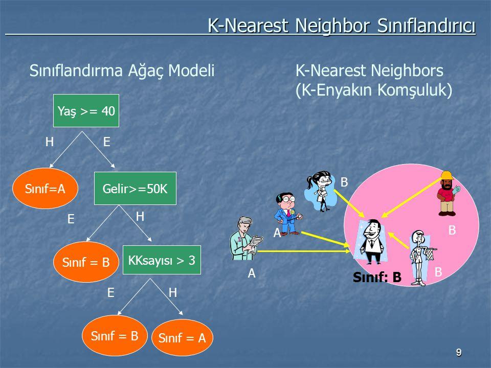 K-Nearest Neighbor Sınıflandırıcı