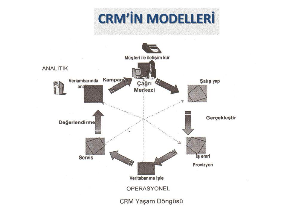 CRM'İN MODELLERİ