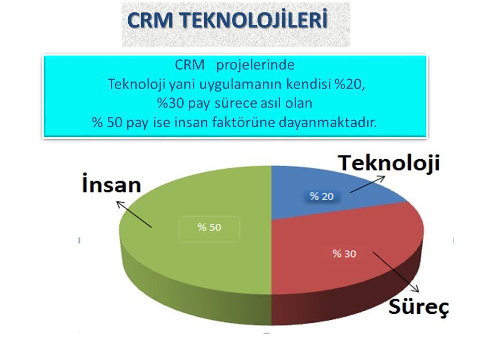 CRM TEKNOLOJİLERİ CRM projelerinde Teknoloji yani uygulamanın kendisi %20, %30 pay sürece asıl olan % 50 pay ise insan faktörüne dayanmaktadır.