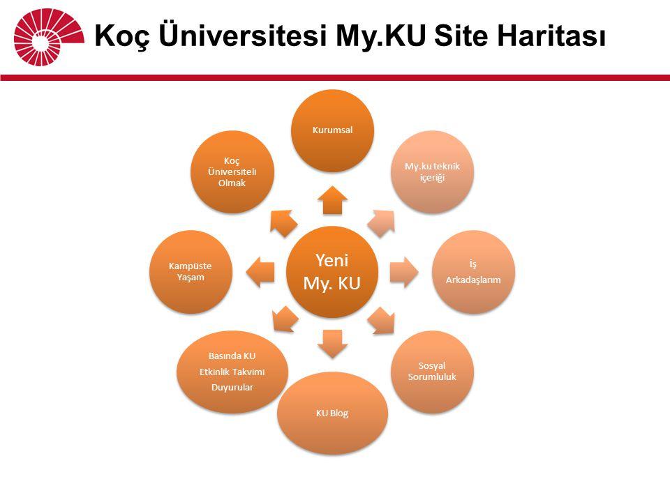 Koç Üniversitesi My.KU Site Haritası