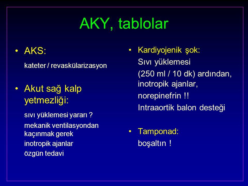 AKY, tablolar AKS: kateter / revaskülarizasyon