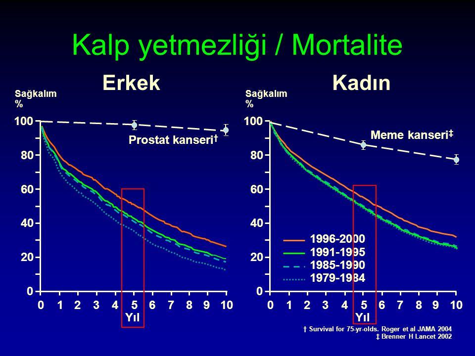 Kalp yetmezliği / Mortalite