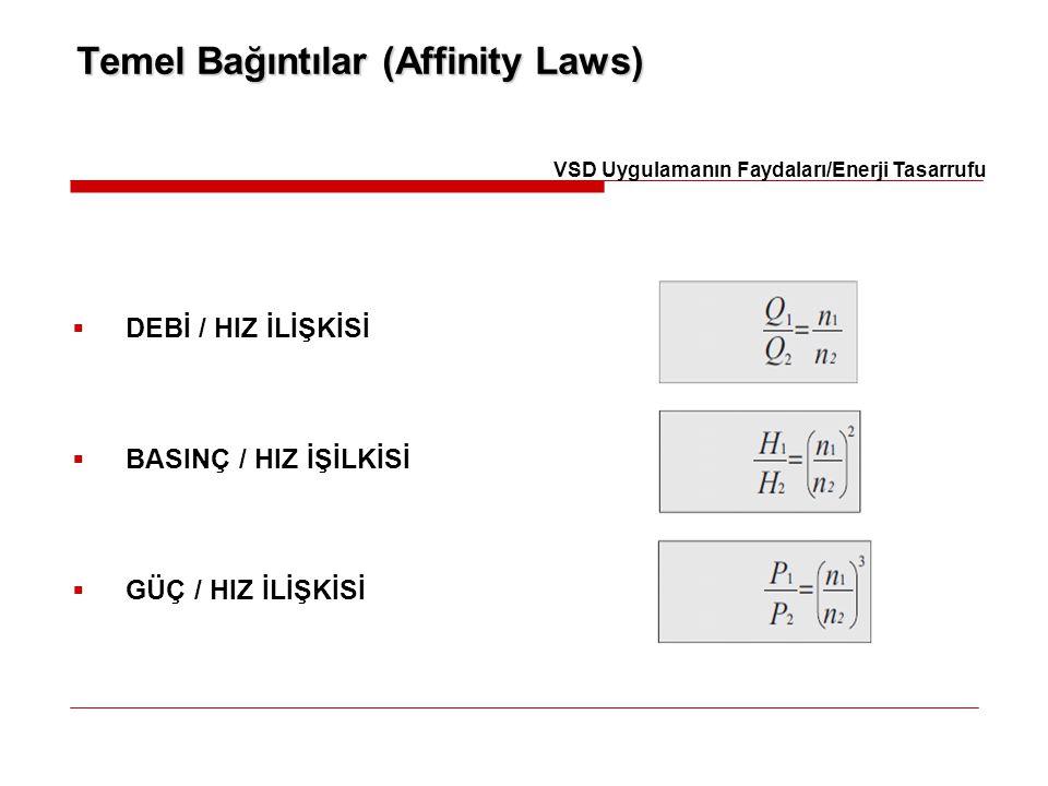 Temel Bağıntılar (Affinity Laws)