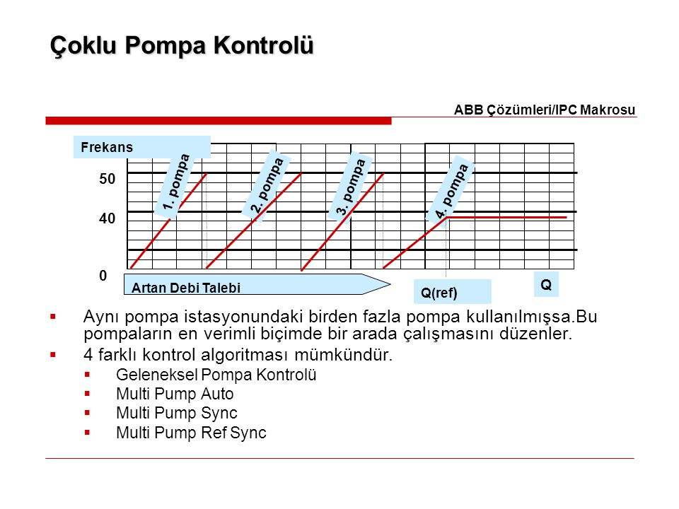 Çoklu Pompa Kontrolü ABB Çözümleri/IPC Makrosu. Frekans. 50. 40. 2. pompa. 3. pompa. 4. pompa.