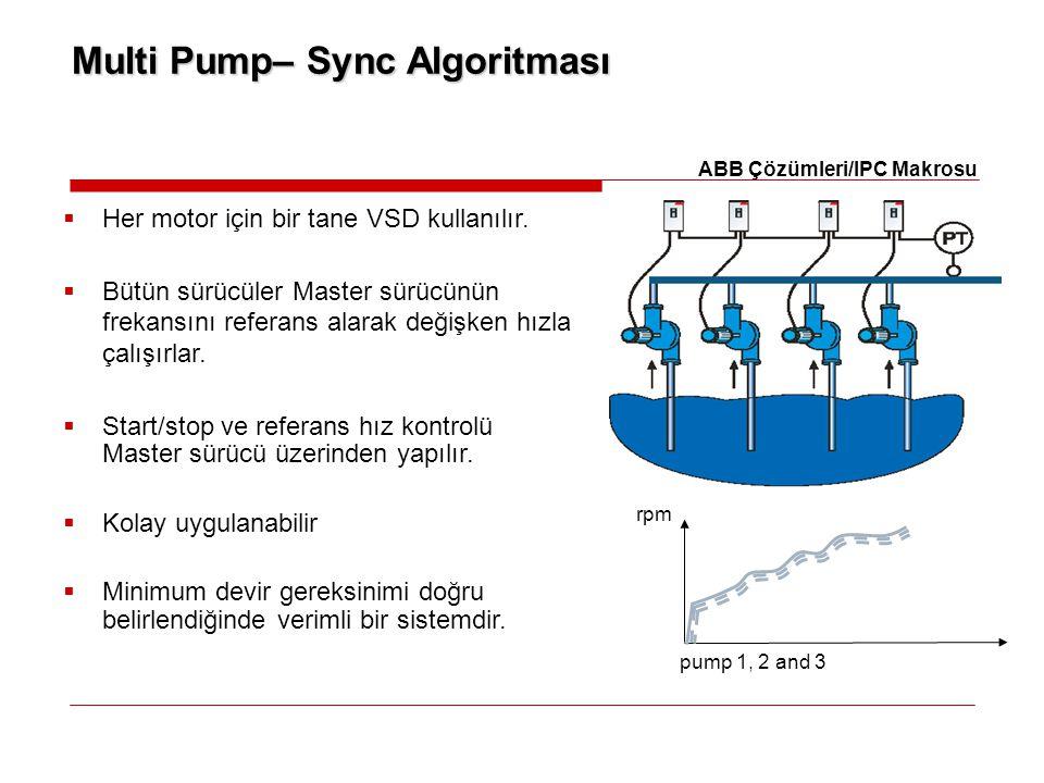 Multi Pump– Sync Algoritması