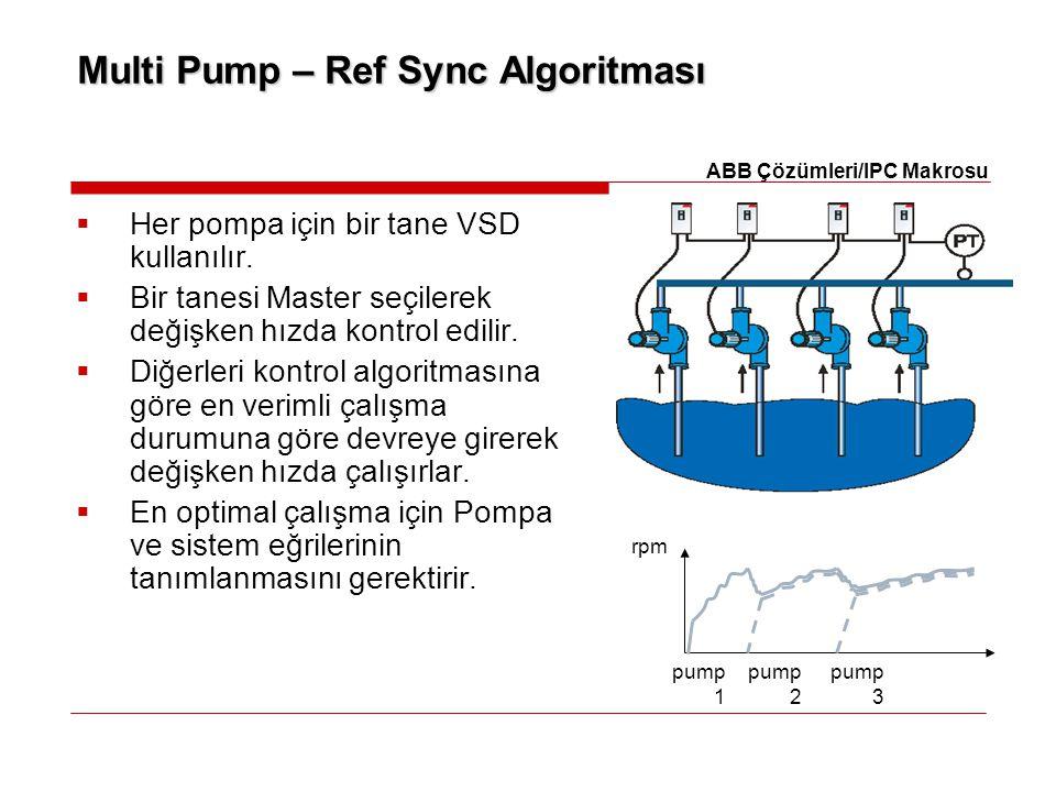 Multi Pump – Ref Sync Algoritması