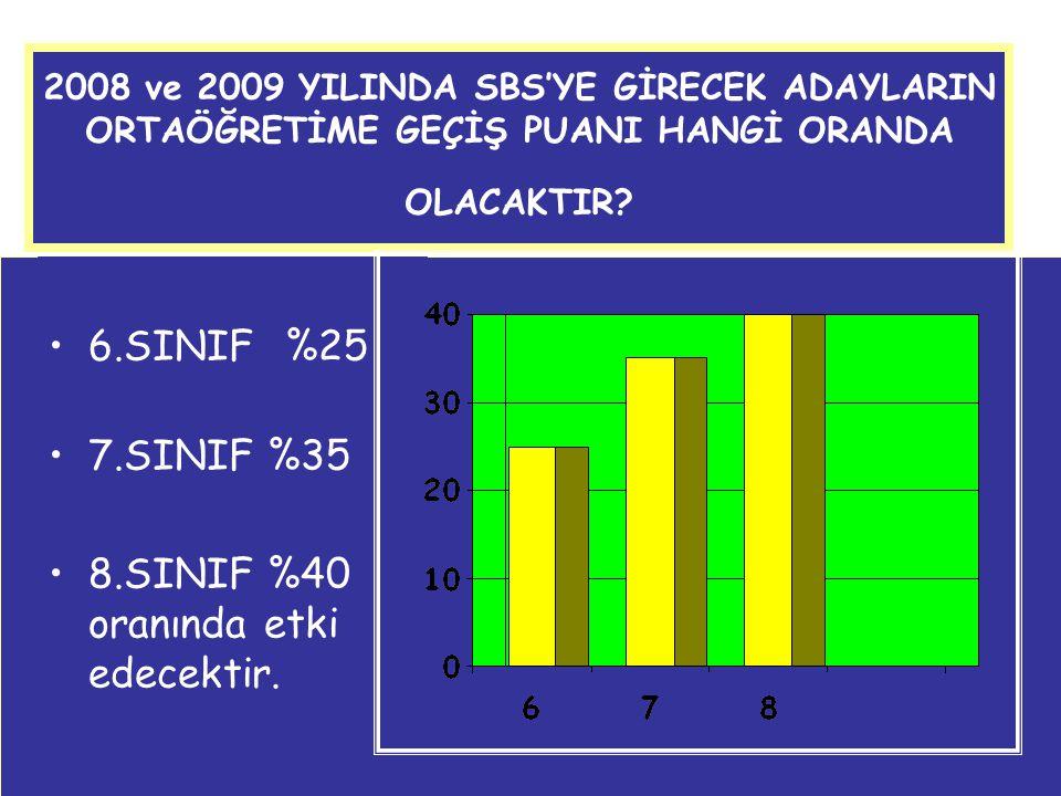 8.SINIF %40 oranında etki edecektir.