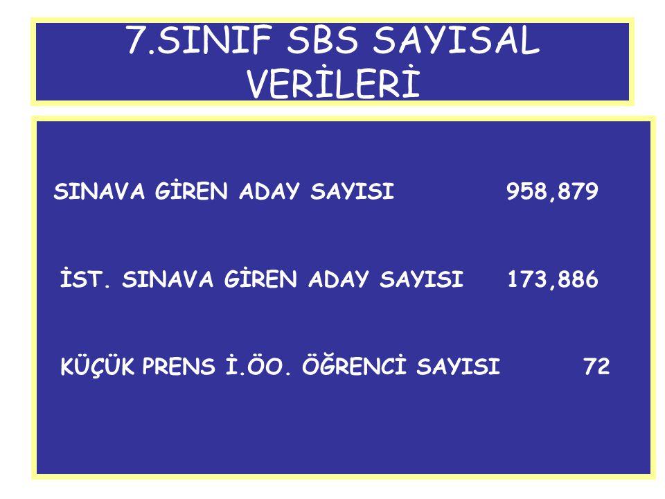 7.SINIF SBS SAYISAL VERİLERİ