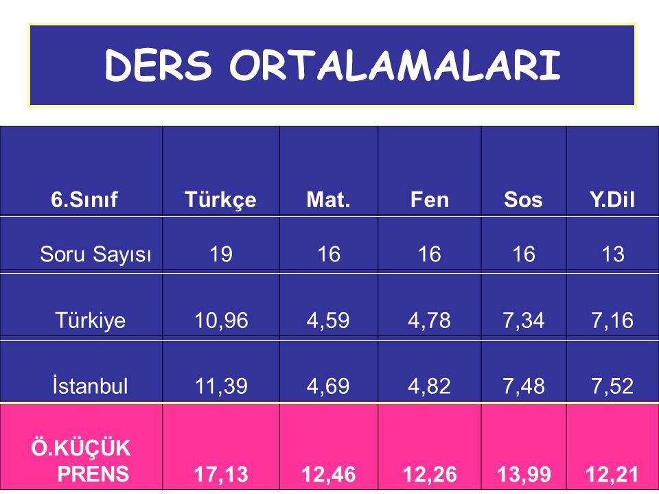 DERS ORTALAMALARI 6.Sınıf Türkçe Mat. Fen Sos Y.Dil Soru Sayısı 19 16